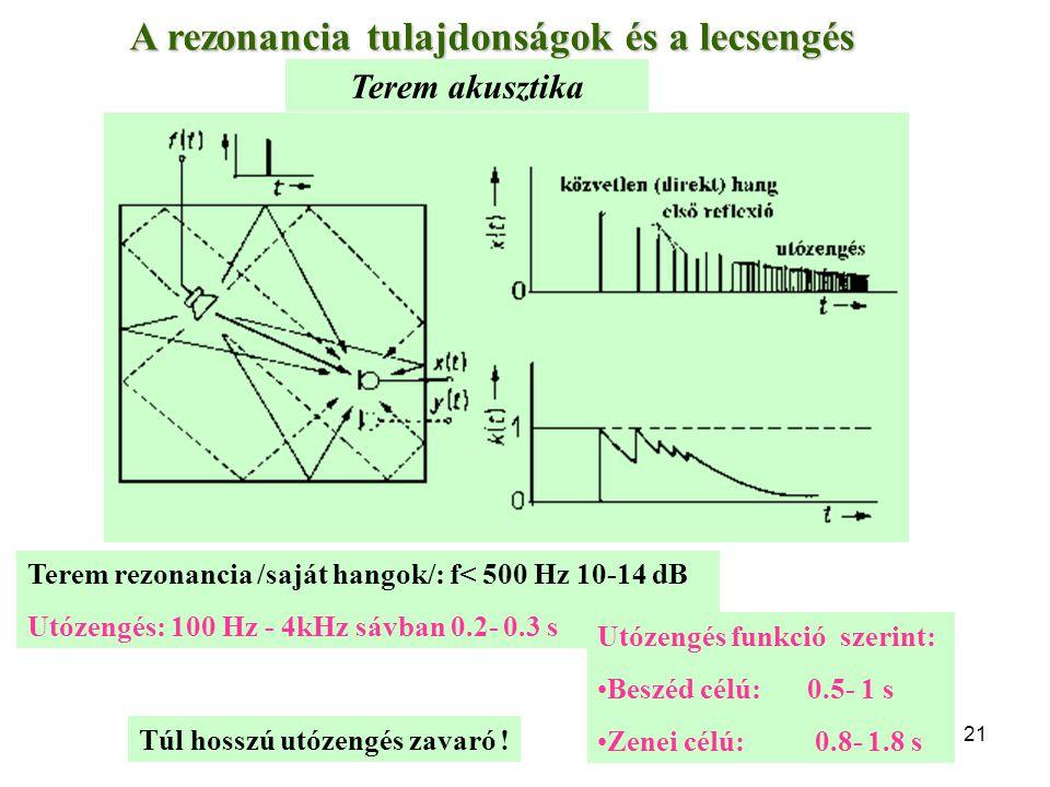 A rezonancia tulajdonságok és a lecsengés