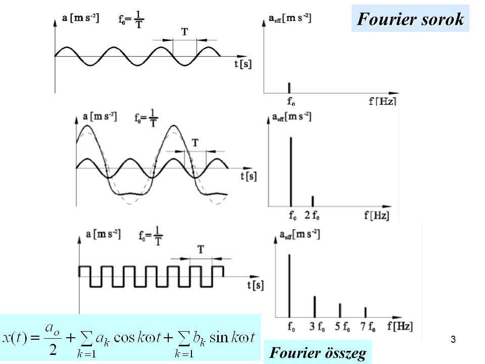 Fourier sorok Fourier összeg