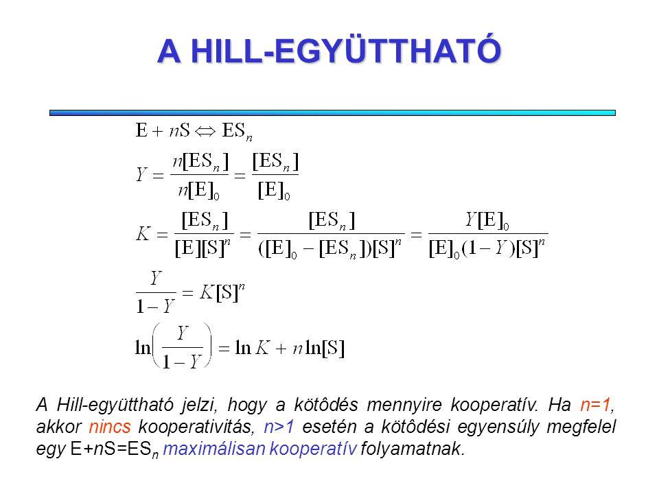 A HILL-EGYÜTTHATÓ