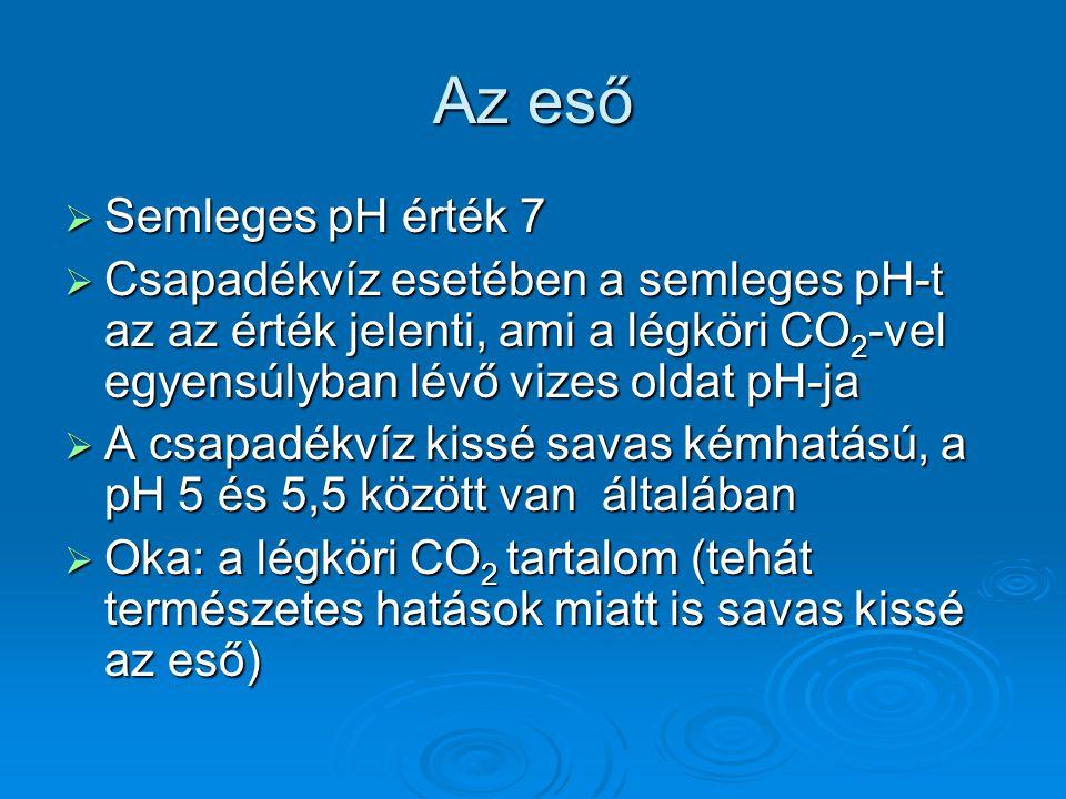Az eső Semleges pH érték 7
