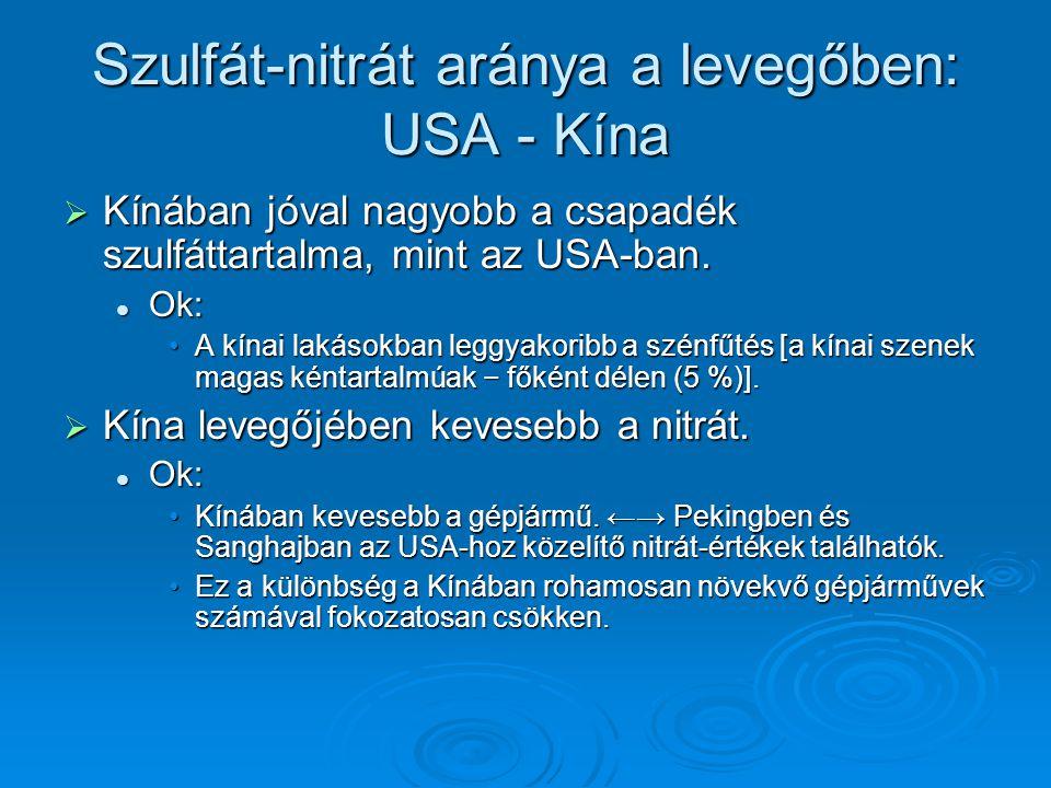 Szulfát-nitrát aránya a levegőben: USA - Kína