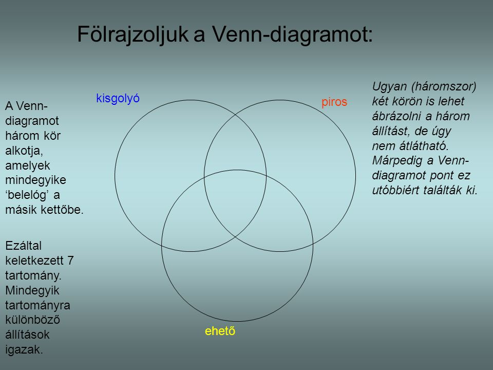 Fölrajzoljuk a Venn-diagramot: