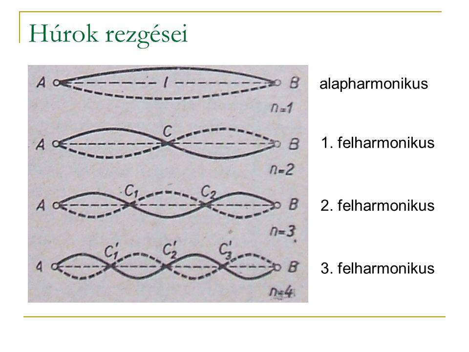 Húrok rezgései alapharmonikus 1. felharmonikus 2. felharmonikus