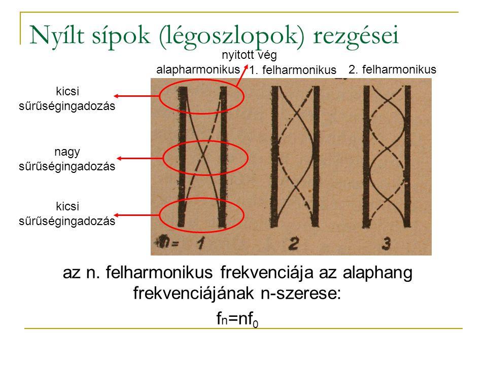 Nyílt sípok (légoszlopok) rezgései