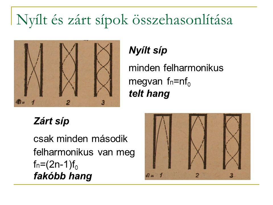 Nyílt és zárt sípok összehasonlítása