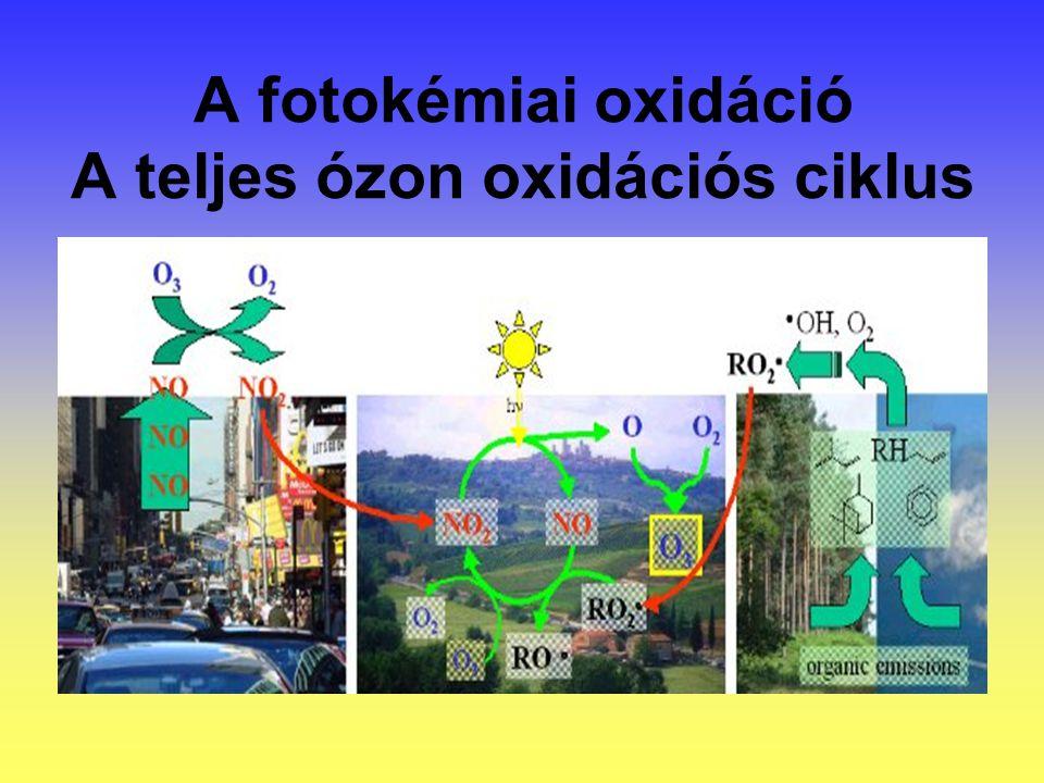 A fotokémiai oxidáció A teljes ózon oxidációs ciklus