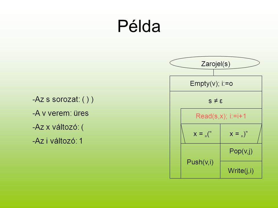 Példa -Az s sorozat: ( ) ) -A v verem: üres -Az x változó: (