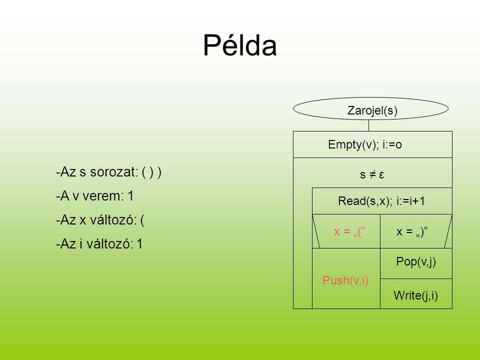 Példa -Az s sorozat: ( ) ) -A v verem: 1 -Az x változó: (