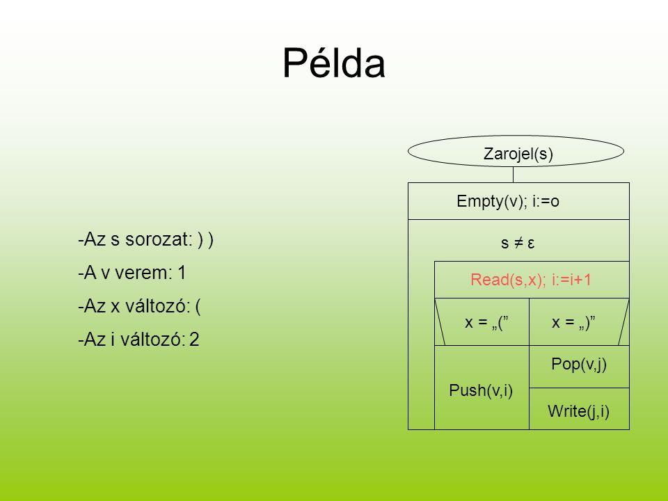 Példa -Az s sorozat: ) ) -A v verem: 1 -Az x változó: (