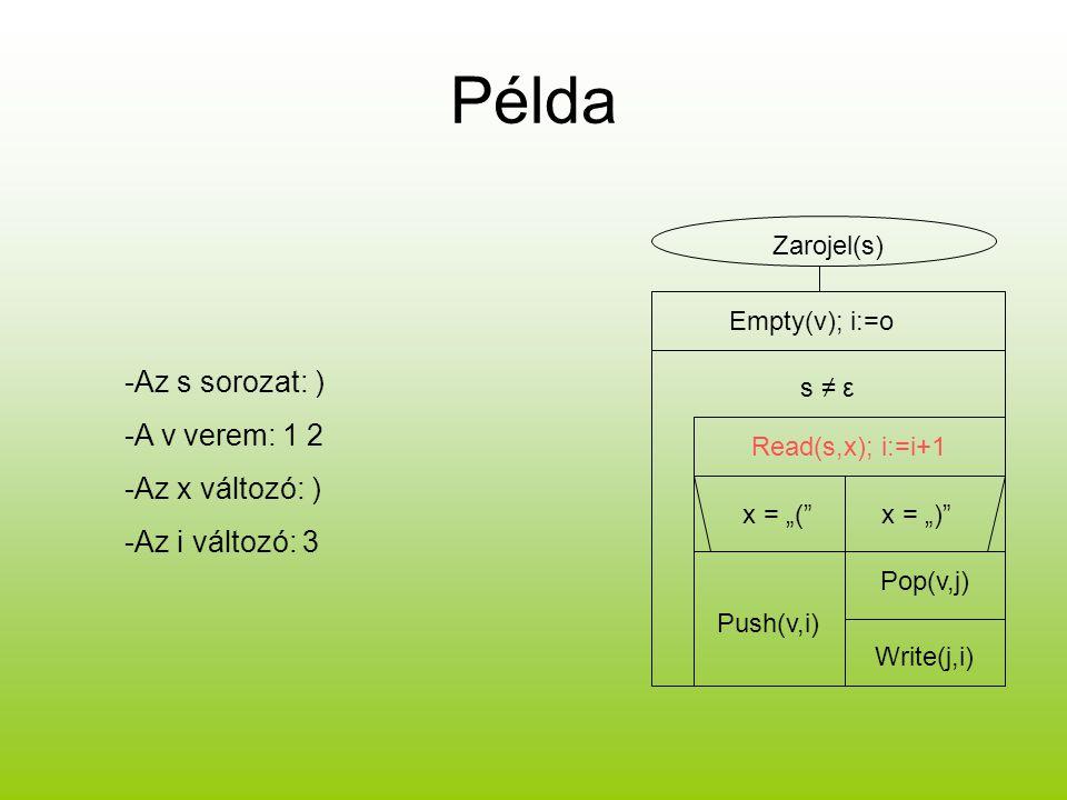 Példa -Az s sorozat: ) -A v verem: 1 2 -Az x változó: )