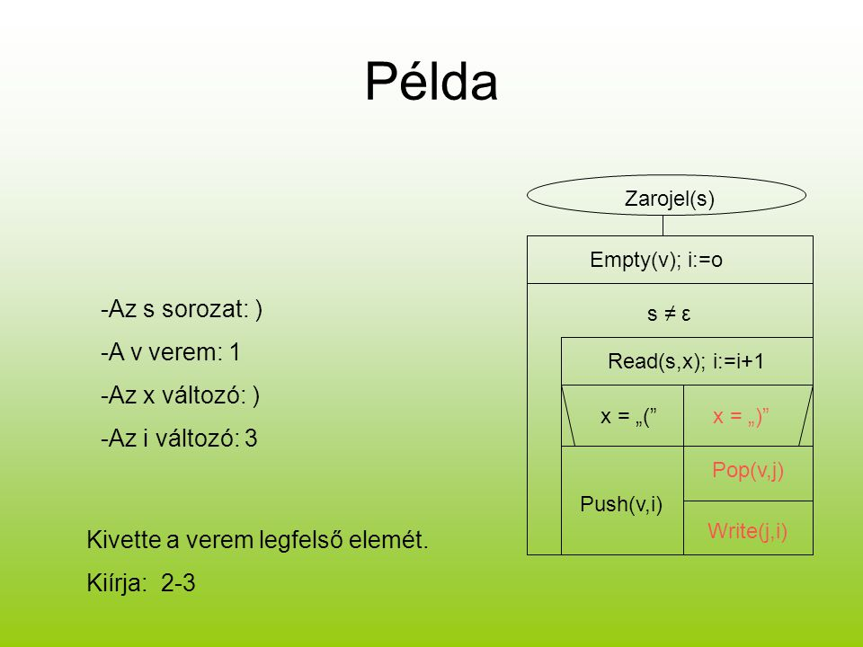 Példa -Az s sorozat: ) -A v verem: 1 -Az x változó: ) -Az i változó: 3