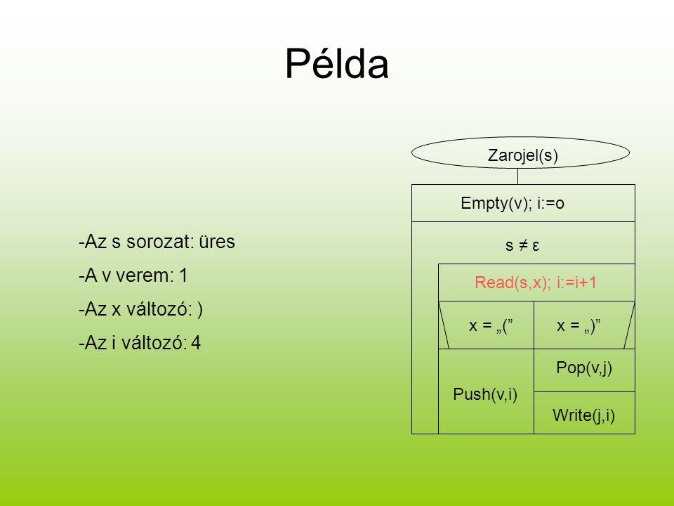 Példa -Az s sorozat: üres -A v verem: 1 -Az x változó: )