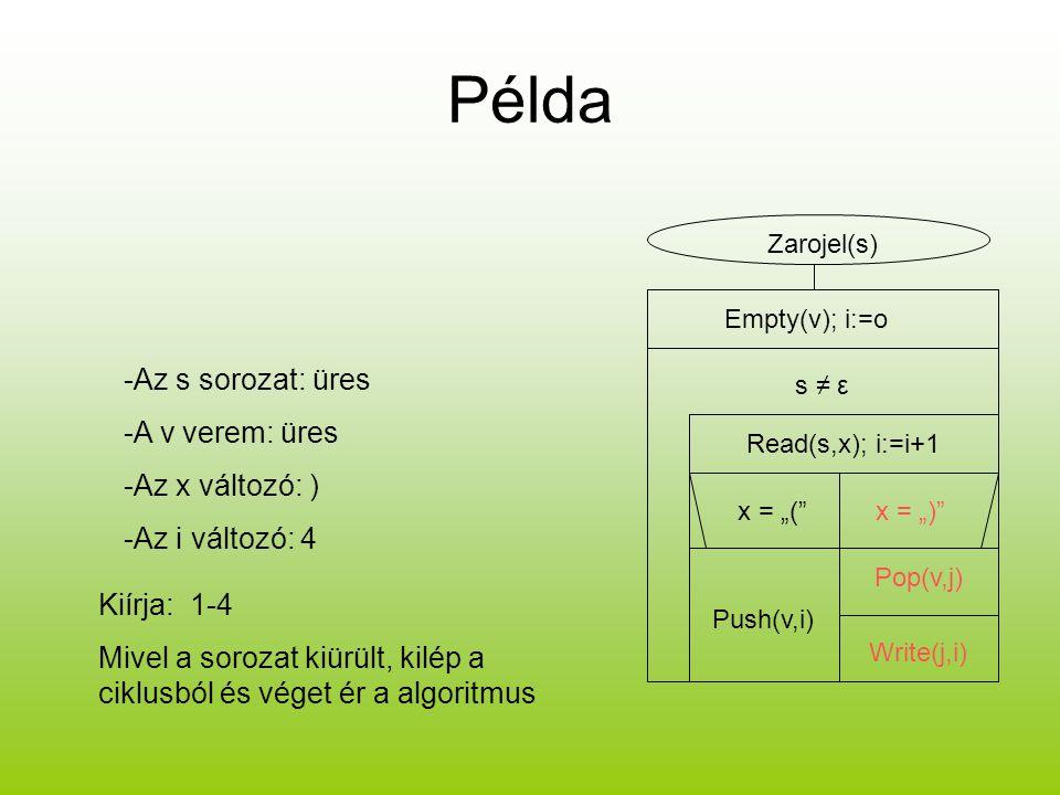 Példa -Az s sorozat: üres -A v verem: üres -Az x változó: )