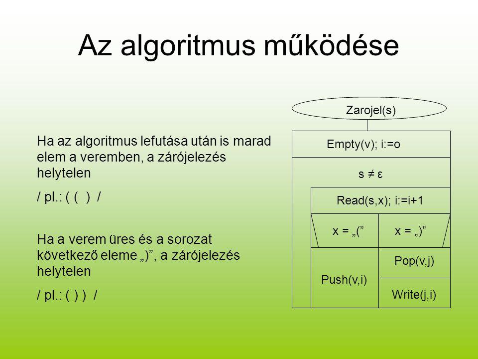 Az algoritmus működése