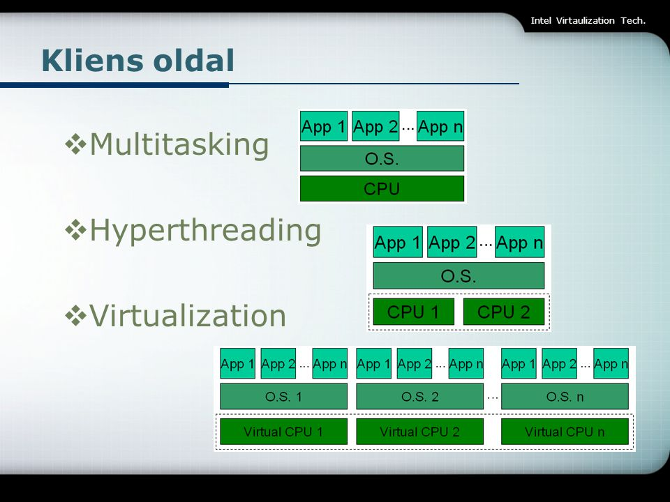 Kliens oldal Multitasking Hyperthreading Virtualization