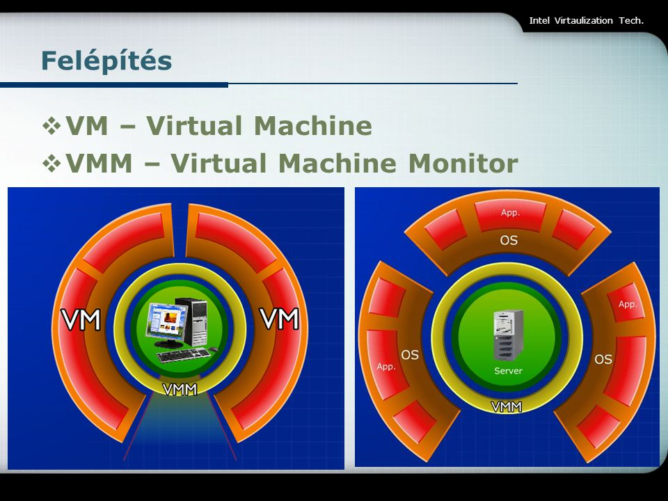 VMM – Virtual Machine Monitor