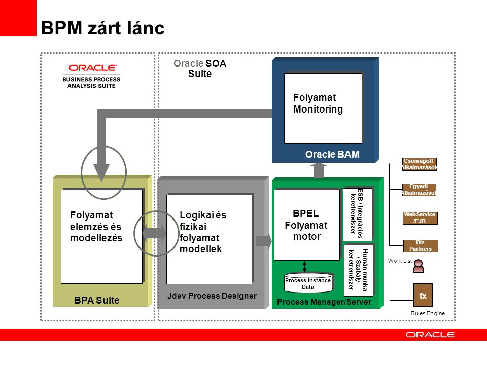 BPM zárt lánc Oracle SOA Suite Oracle BAM BPA Suite