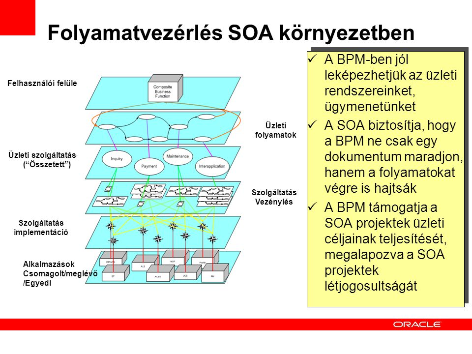Folyamatvezérlés SOA környezetben
