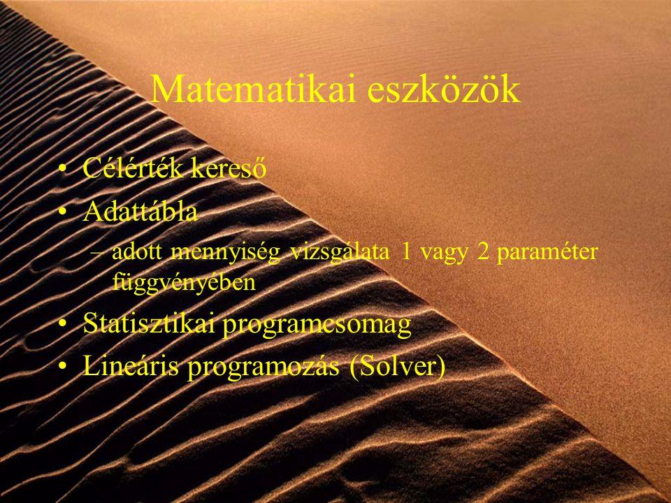 Matematikai eszközök Célérték kereső Adattábla