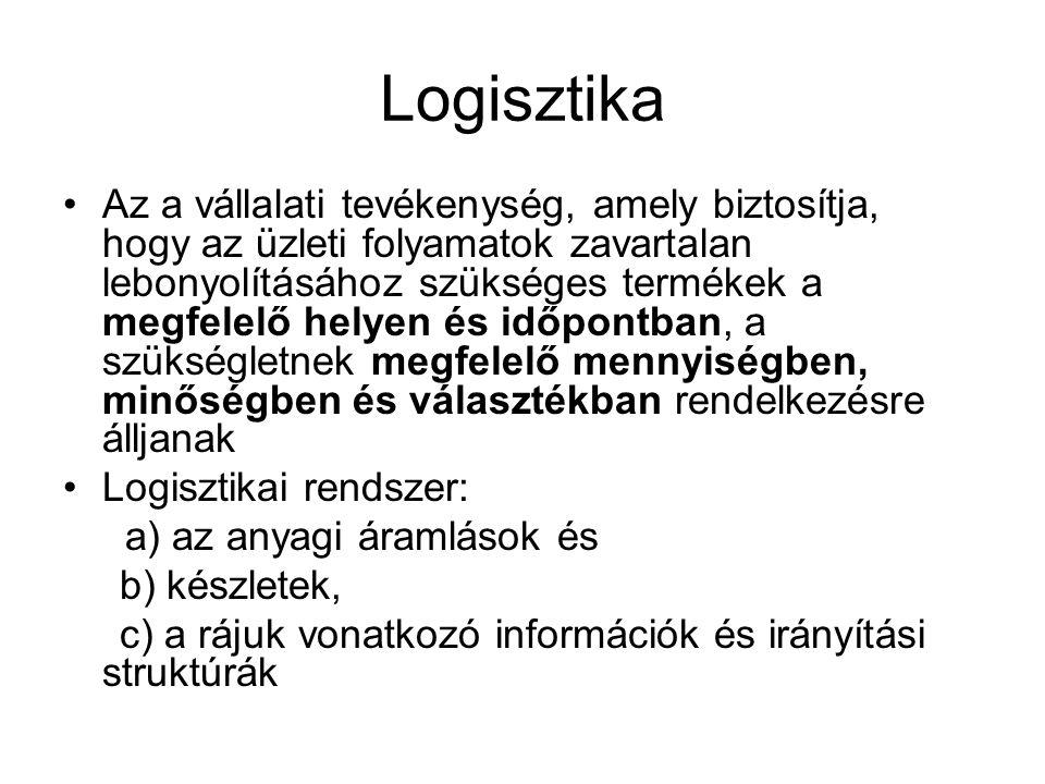 Logisztika