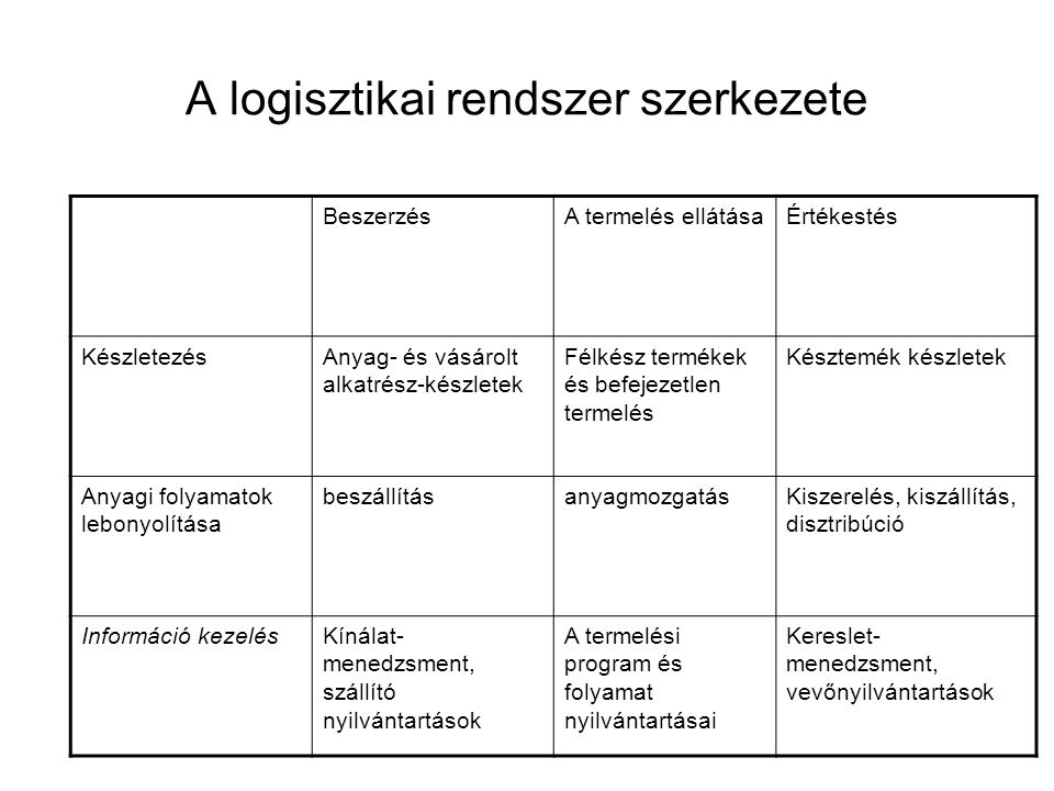 A logisztikai rendszer szerkezete