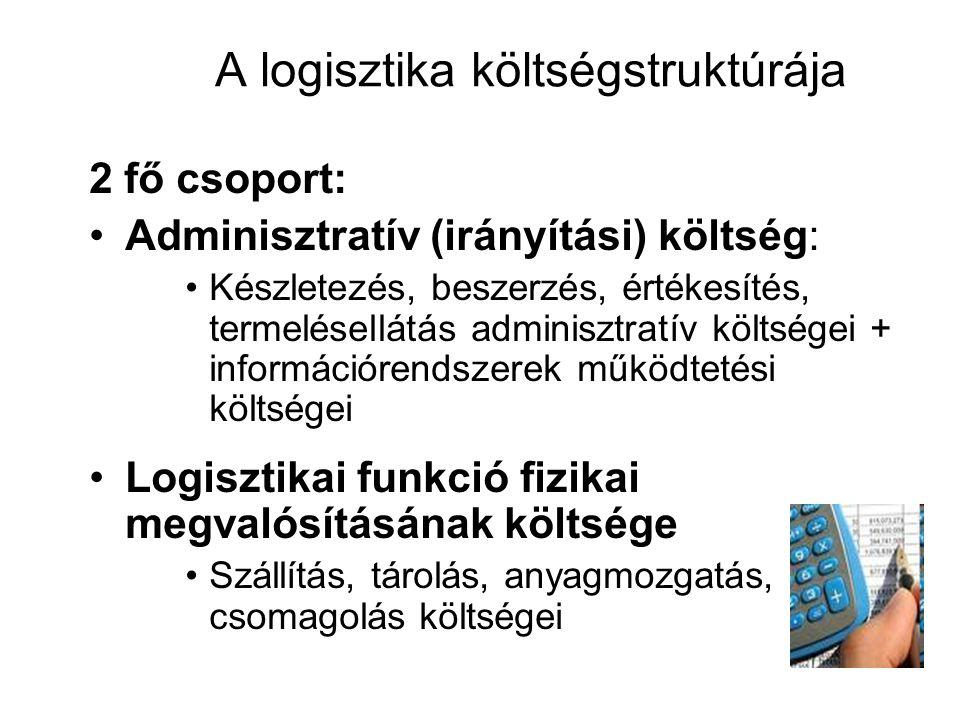A logisztika költségstruktúrája