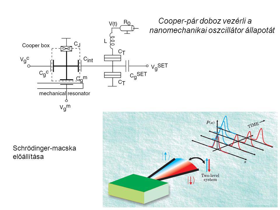 Cooper-pár doboz vezérli a nanomechanikai oszcillátor állapotát