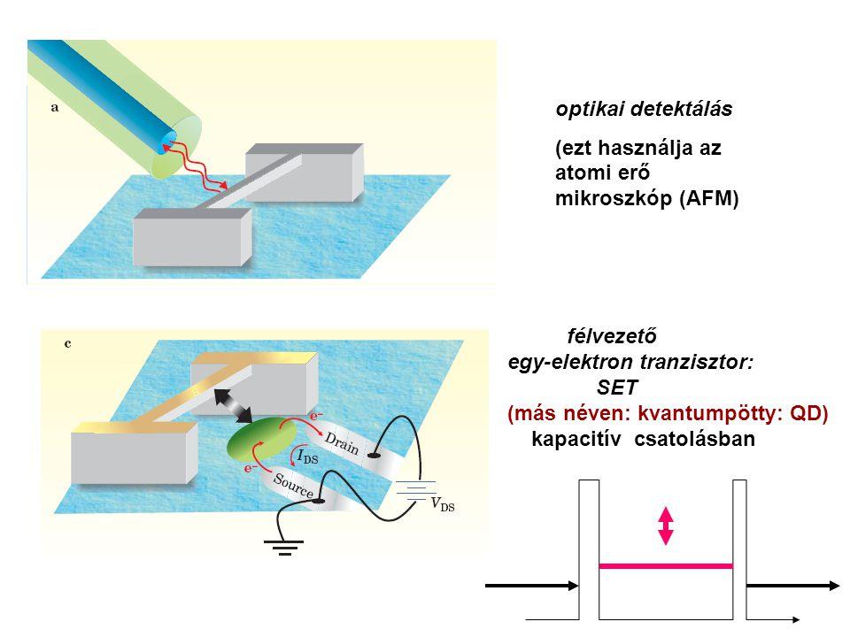 optikai detektálás (ezt használja az atomi erő mikroszkóp (AFM) félvezető. egy-elektron tranzisztor: