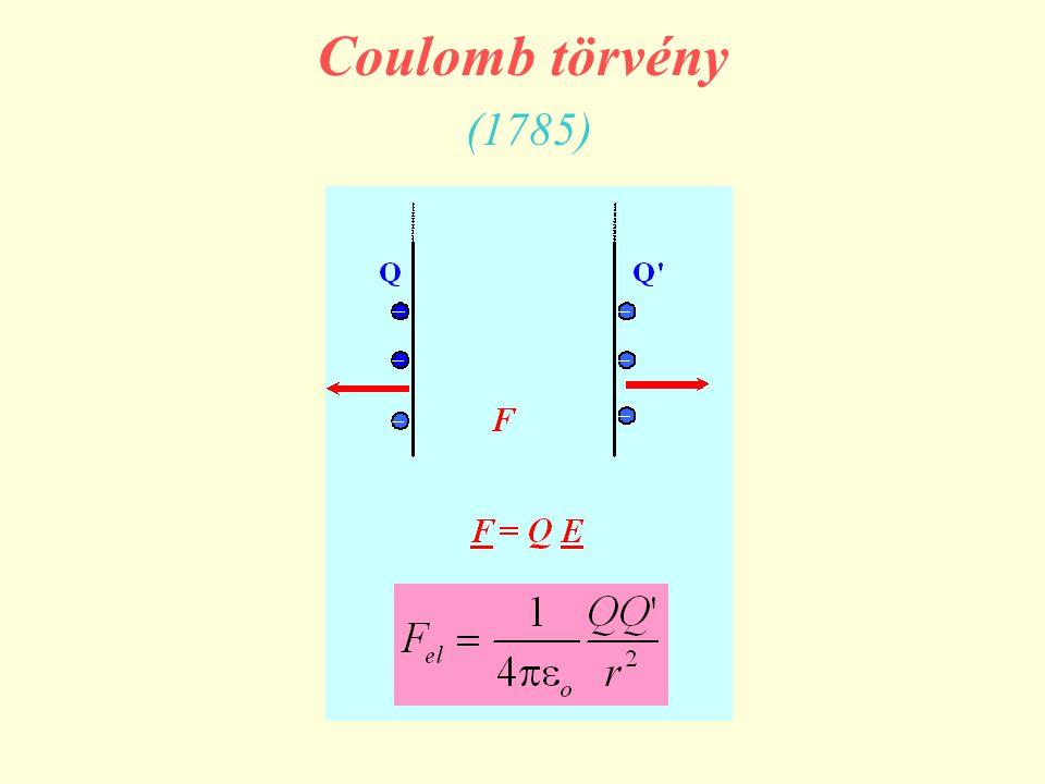 Coulomb törvény (1785)
