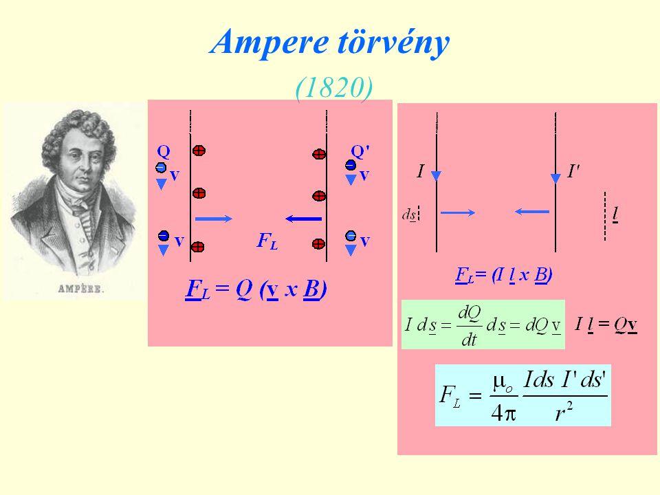 Ampere törvény (1820)