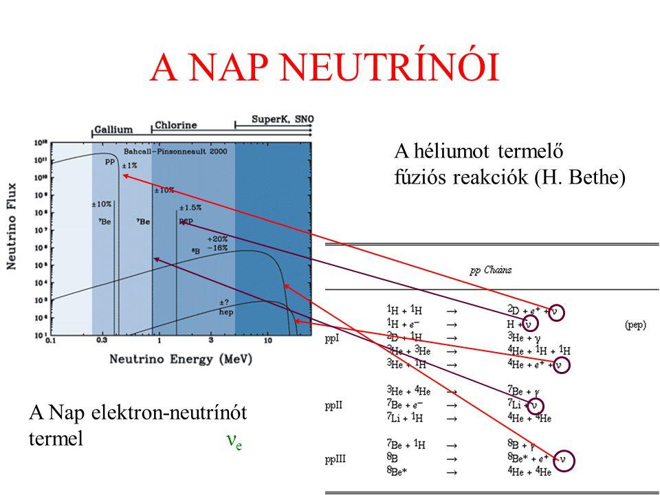 A NAP NEUTRÍNÓI A héliumot termelő fúziós reakciók (H. Bethe)