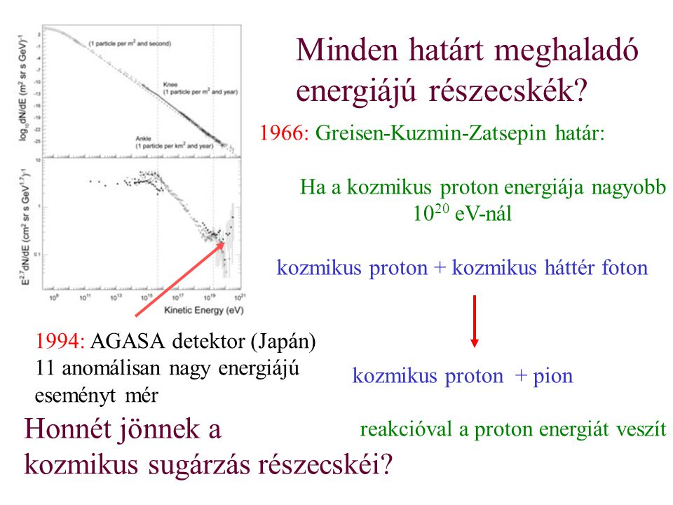 kozmikus proton + kozmikus háttér foton