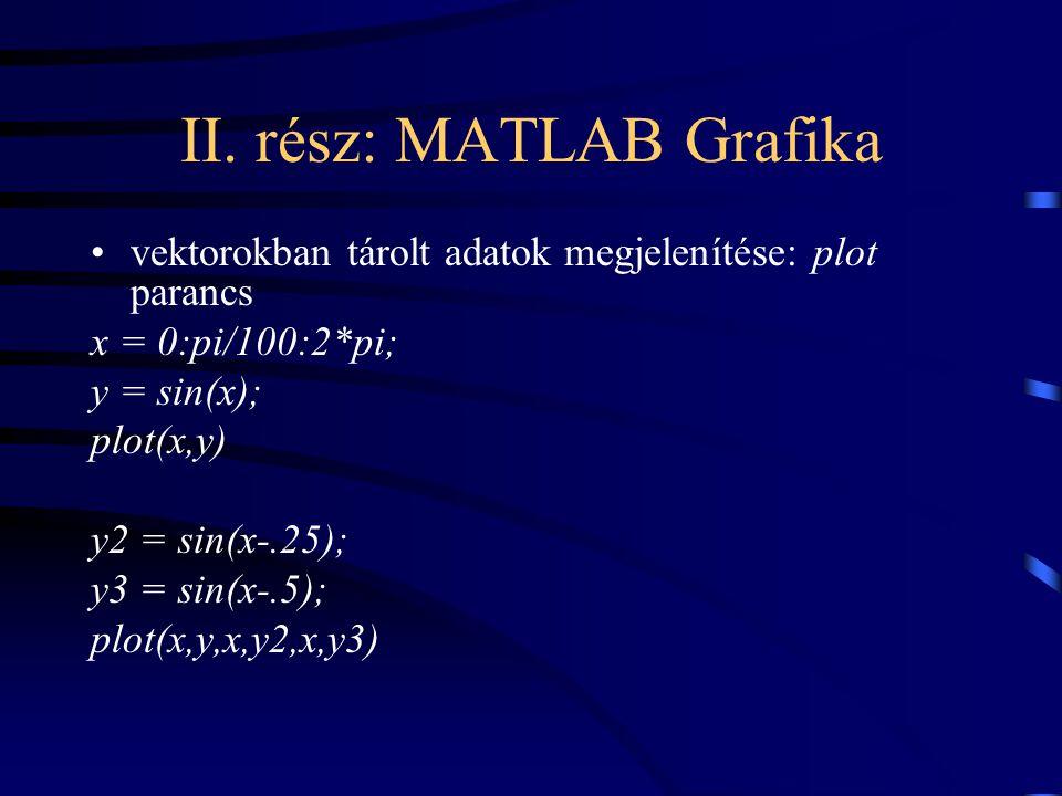II. rész: MATLAB Grafika