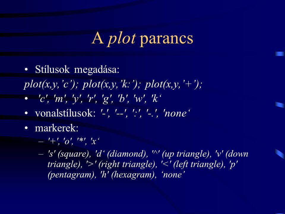A plot parancs Stílusok megadása: