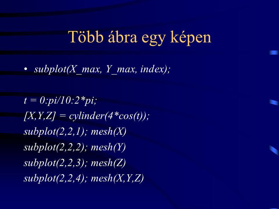 Több ábra egy képen subplot(X_max, Y_max, index); t = 0:pi/10:2*pi;