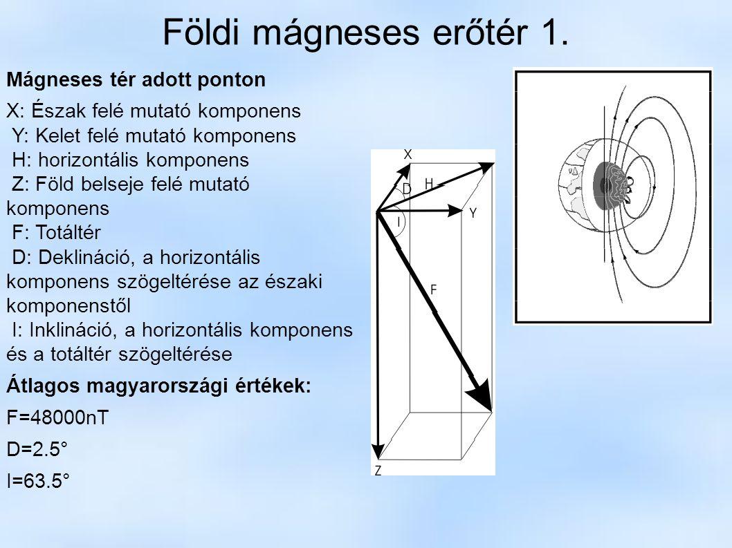 Földi mágneses erőtér 1. Mágneses tér adott ponton