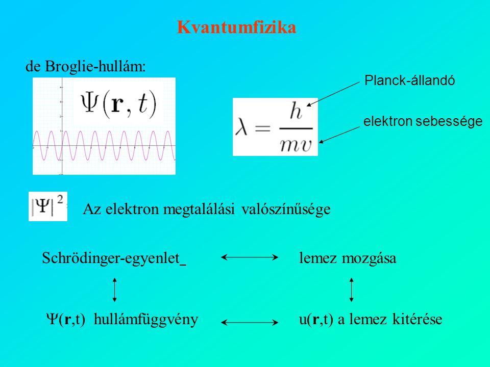 Kvantumfizika de Broglie-hullám: Az elektron megtalálási valószínűsége
