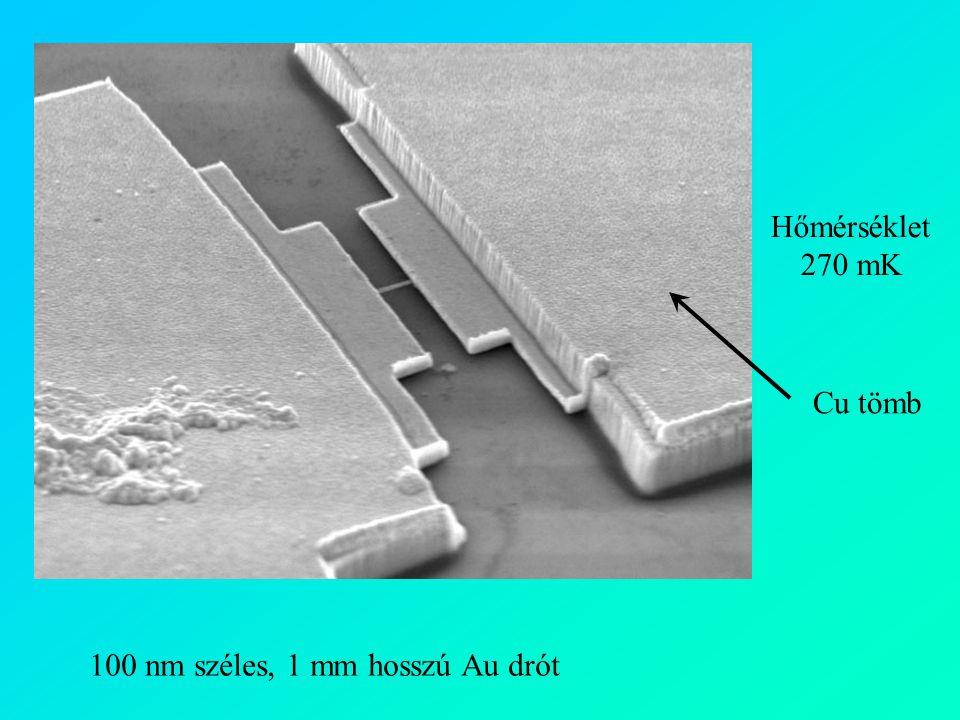 Hőmérséklet 270 mK Cu tömb 100 nm széles, 1 mm hosszú Au drót