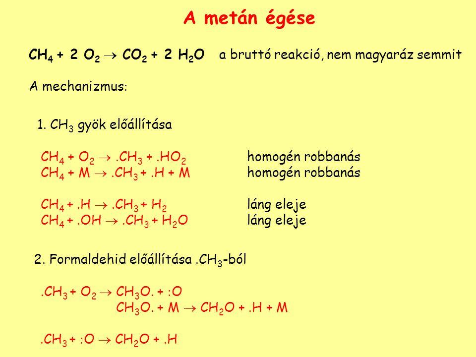A metán égése 1. CH3 gyök előállítása