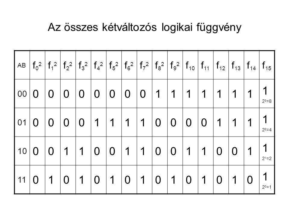 Az összes kétváltozós logikai függvény