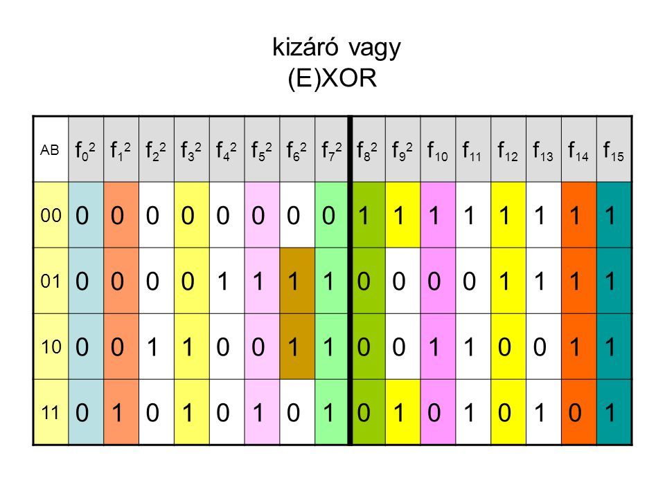 kizáró vagy (E)XOR 1 f02 f12 f22 f32 f42 f52 f62 f72 f82 f92 f10 f11