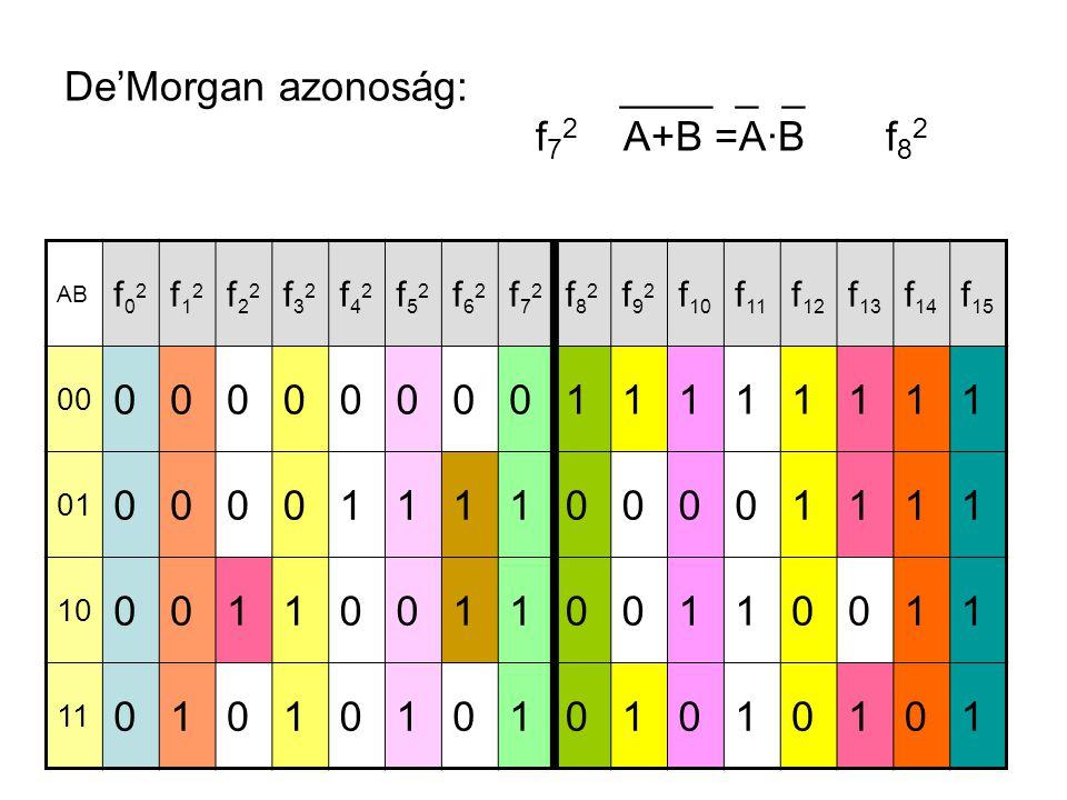 De'Morgan azonoság: ____ _ _ f72 A+B =A·B f82