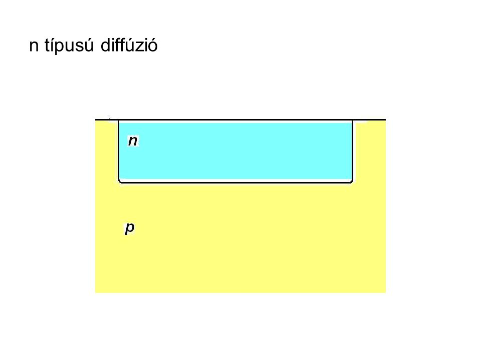 n típusú diffúzió