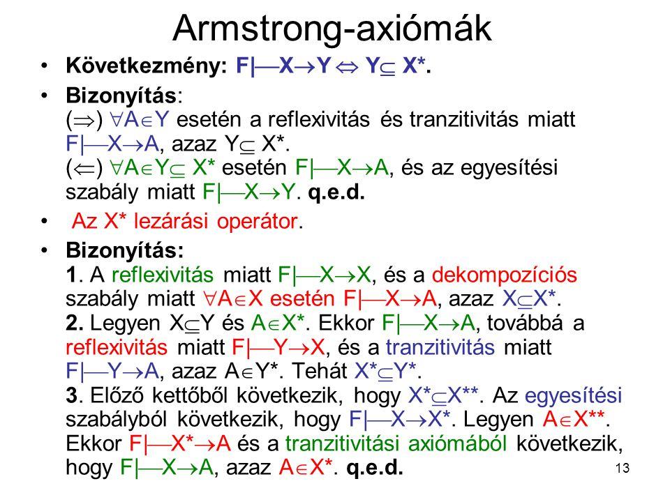 Armstrong-axiómák Következmény: F|XY  Y X*.