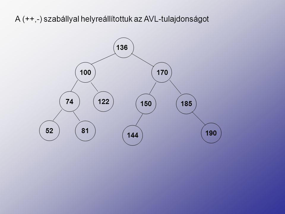 A (++,-) szabállyal helyreállítottuk az AVL-tulajdonságot