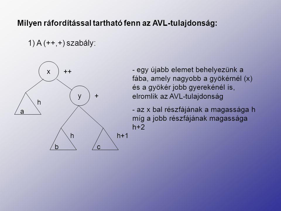 Milyen ráfordítással tartható fenn az AVL-tulajdonság: