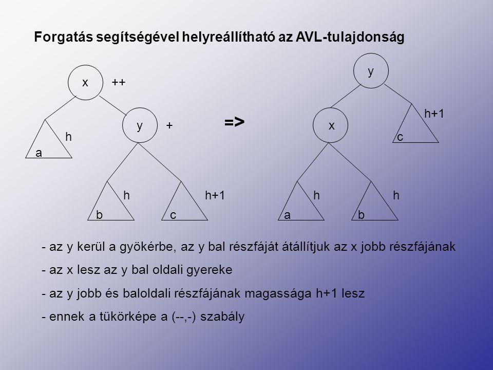 => Forgatás segítségével helyreállítható az AVL-tulajdonság