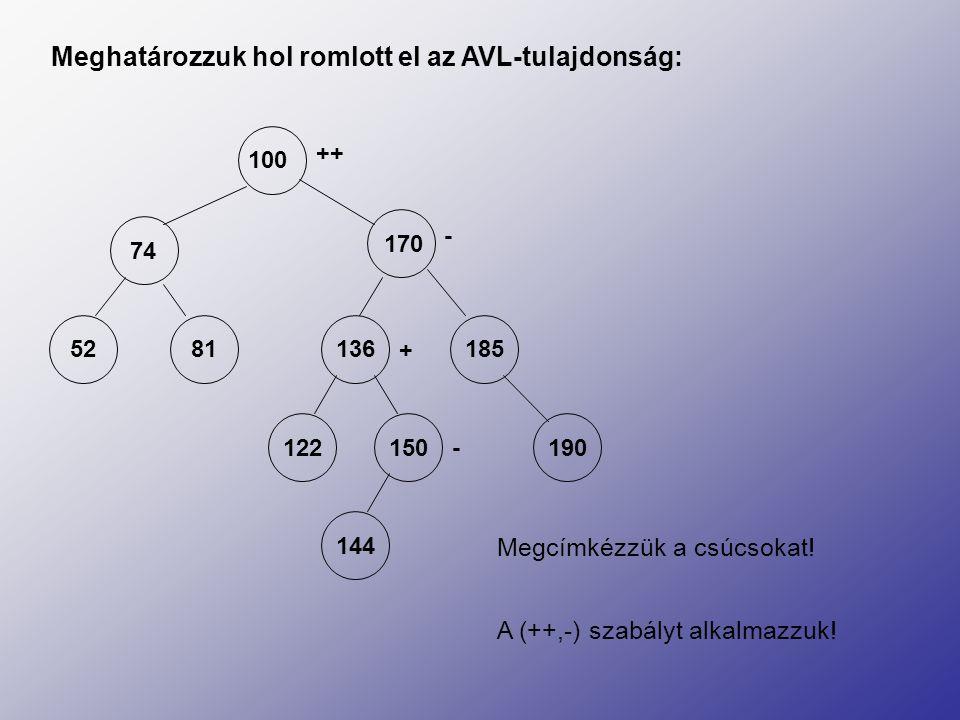 Meghatározzuk hol romlott el az AVL-tulajdonság: