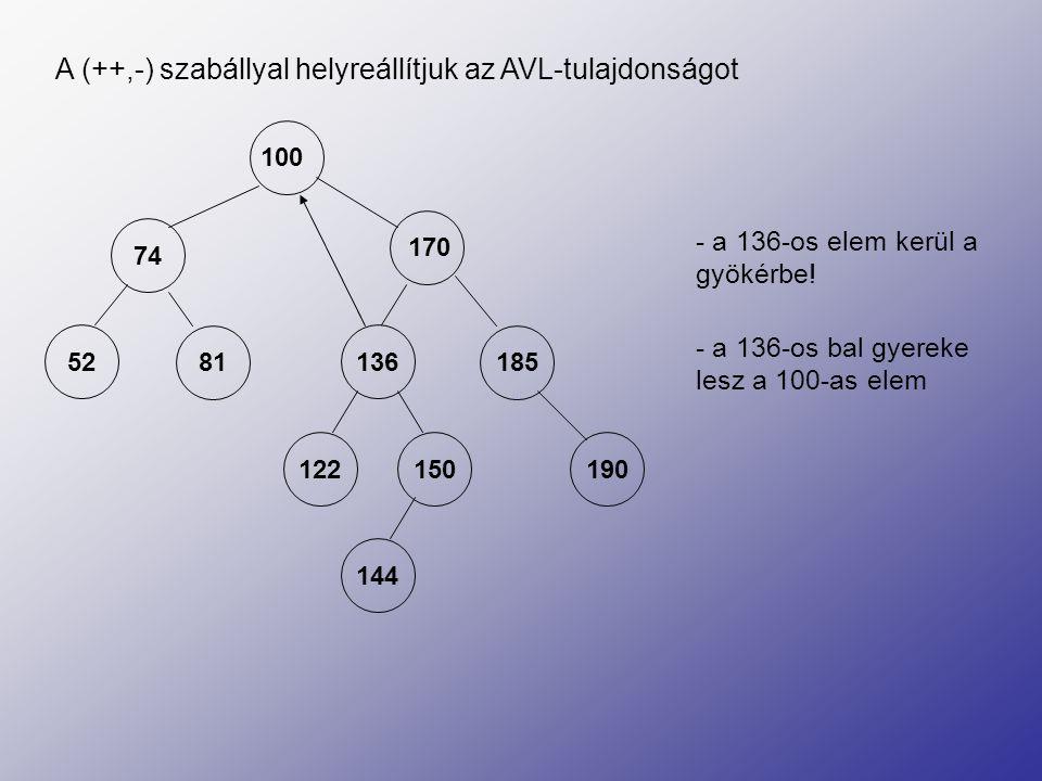 A (++,-) szabállyal helyreállítjuk az AVL-tulajdonságot