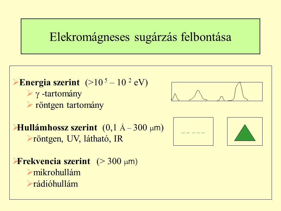 Elekromágneses sugárzás felbontása